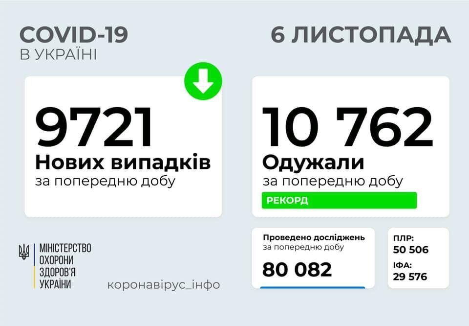 В Україні за добу більше 10 тисяч осіб одужали від COVID-19: нових хворих менше