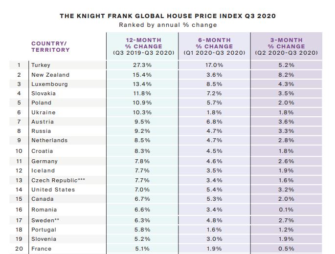 Украина заняла шестое место в мире по темпам роста цен на недвижимость