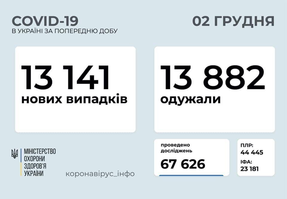 В Украине количество выздоровевших от COVID-19 превысило суточный прирост заразившихся