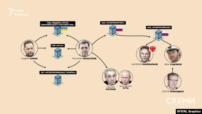 Андрей Ермак: как новый глава ОП связан с людьми Путина, видео