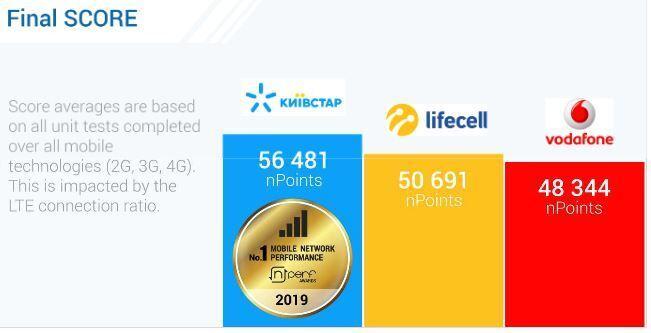 Рейтинг мобільних операторів України за якістю інтернету