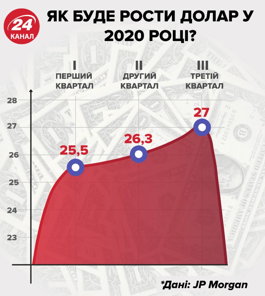 Що буде з курсом долара до гривні навесні і влітку