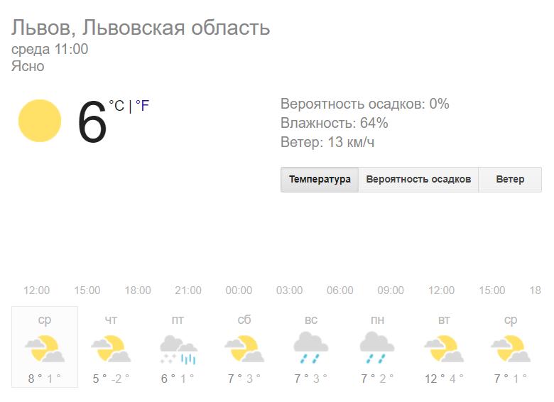 После дождей придет тепло: какой будет погода на неделю в Киеве, Львове, Харькове, Одессе и Днепре