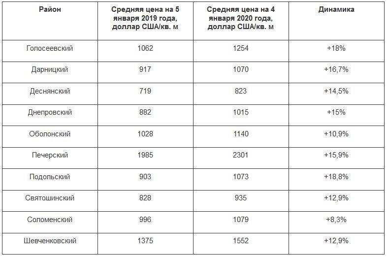 Цены на квартиры в Киеве по районам