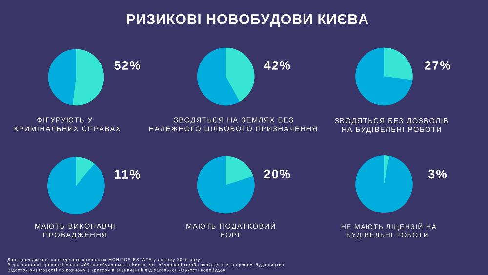 52% новобудов в Києві потрапляють в категорію ризикових — Monitor. Estate