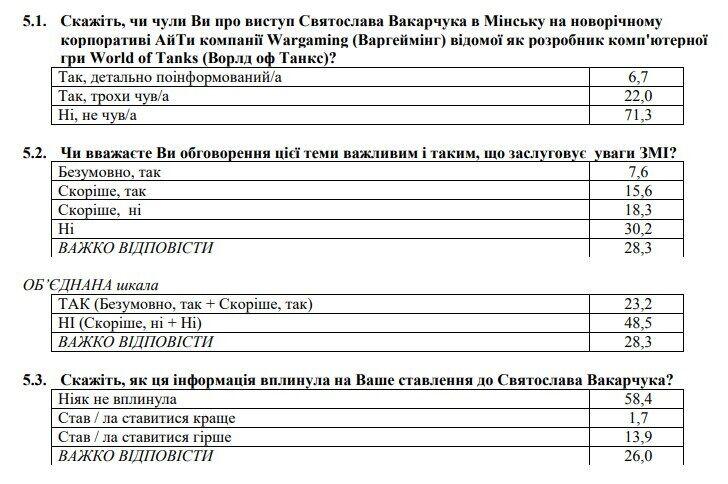 После выступлении Вакарчука на корпоративе в Минске 14% украинцев стали хуже к нему относиться