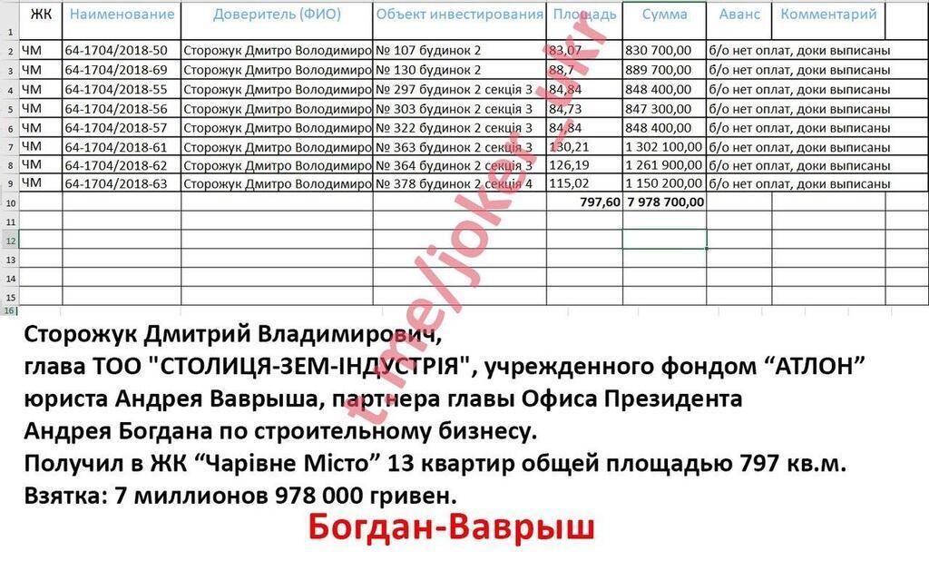 """Джокер: соратник Богдана безкоштовно отримав елітну нерухомість від """"Укрбуду"""". Він відповів"""