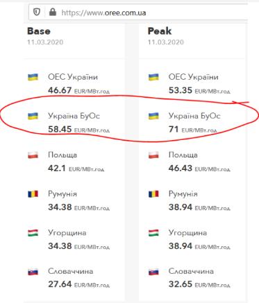 Ахметов продает Западной Украине электроэнергию на 75% дороже цен в соседней Словакии