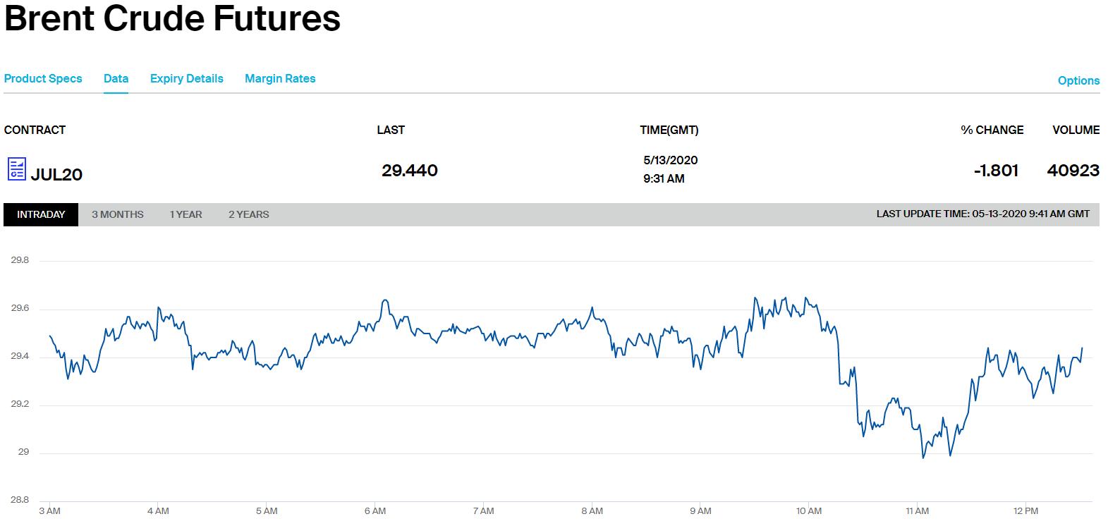 Цены на нефть обвалились ниже психологической отметки