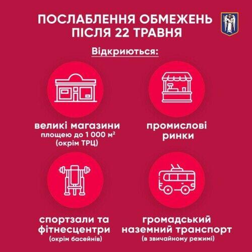 У Києві після 22 травня відкриють спортзали і запустять транспорт