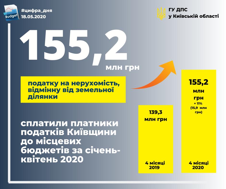 Власники нерухомості поповнили місцеві бюджети на суму 155,2 млн грн