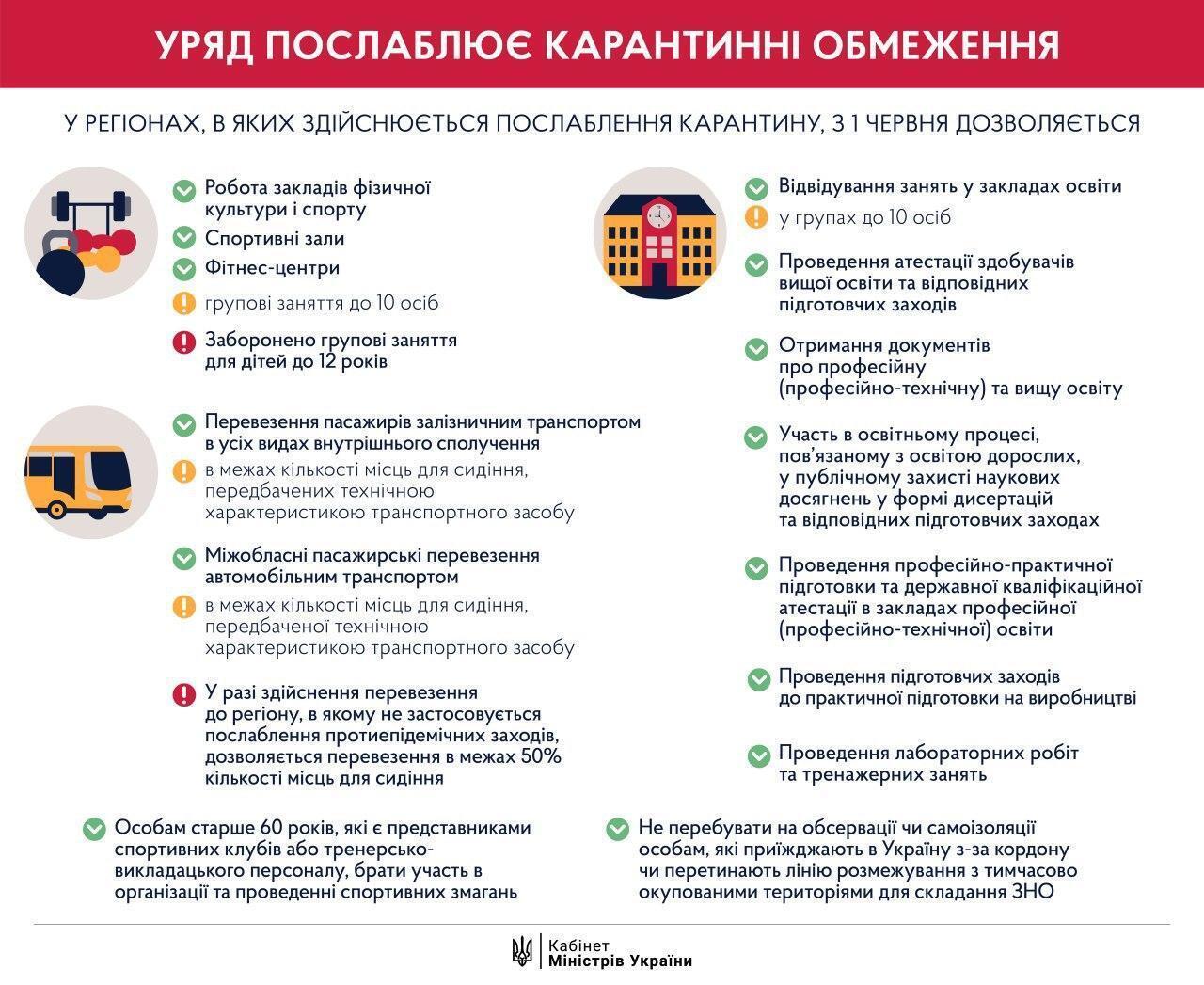 В Украине запустили пассажирские перевозки между областями