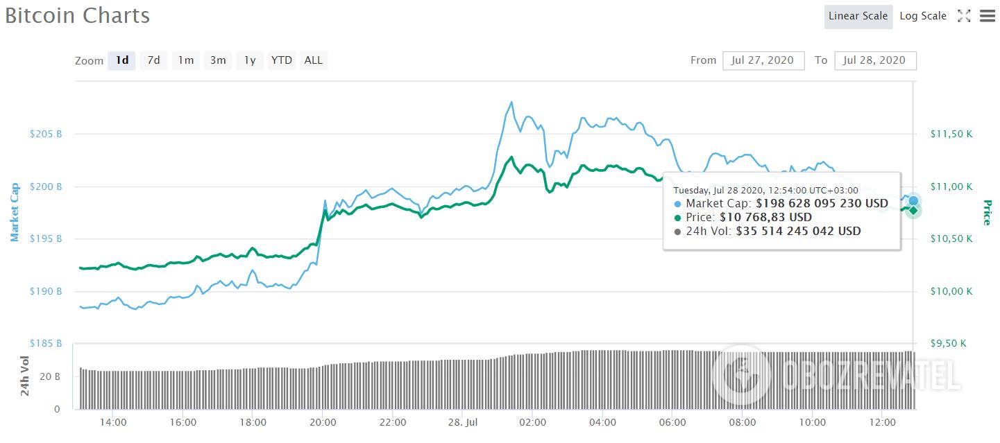 Курс биткоина достиг рекордной отметки за 10 месяцев