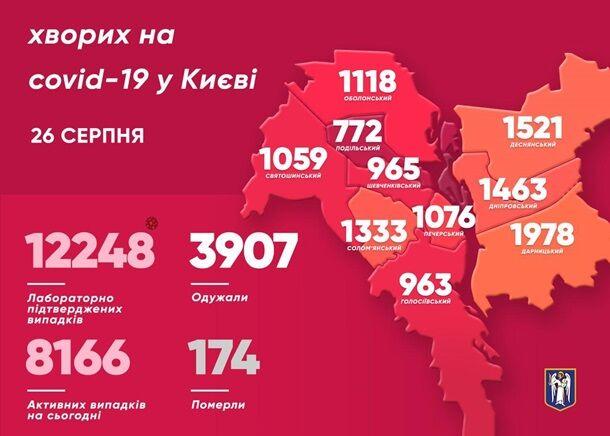 В Киеве три дня снижается прирост COVID-19