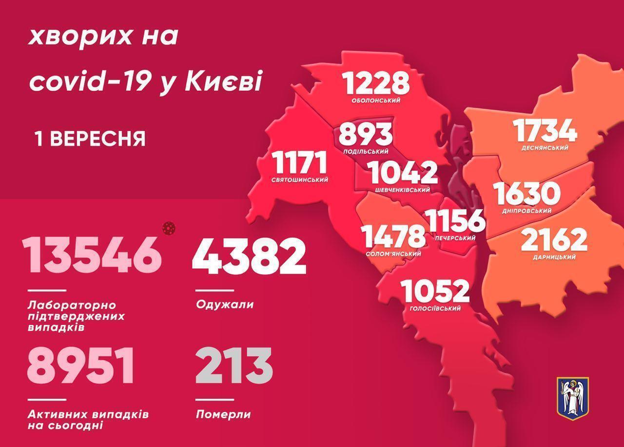 Коронавірус знову вдарив по Києву: зафіксовано понад 170 нових випадків