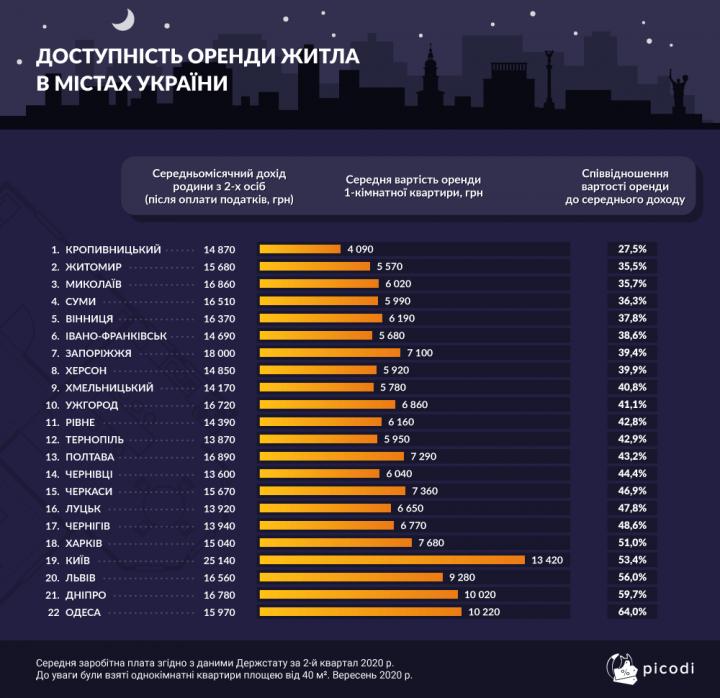 Доступность аренды жилья в городах Украины (инфографика)
