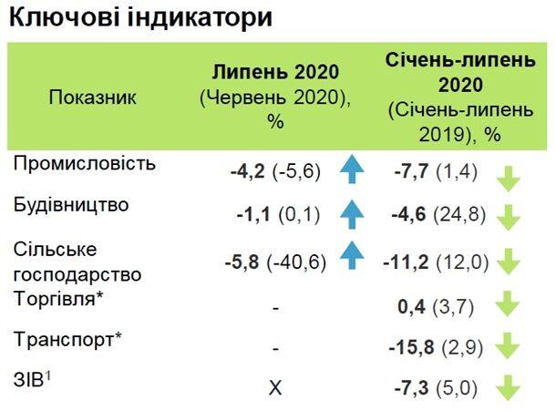 Падіння економіки України сповільнюється