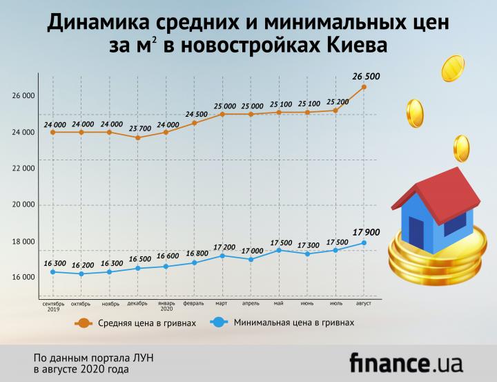 Сколько в среднем стоят самые дешевые квартиры в новостройках Киева