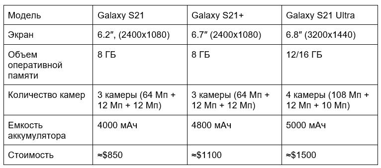 Samsung показали линейку Galaxy S21, и они невероятны