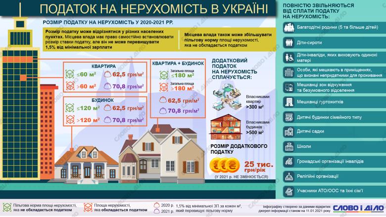 Податок на нерухомість в Україні: скільки доведеться платити в 2021 році