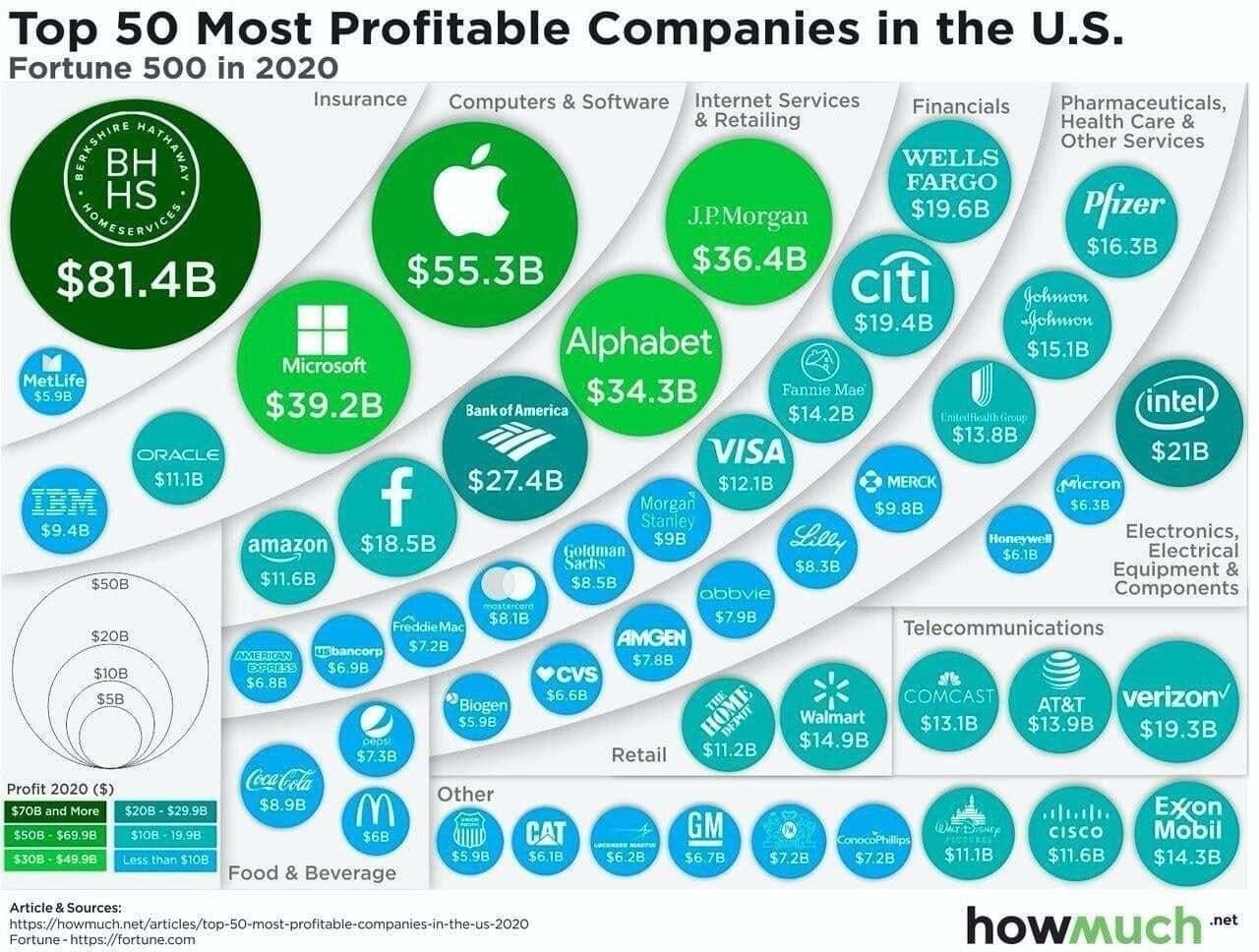 Топ-10 самых прибыльных компаний США