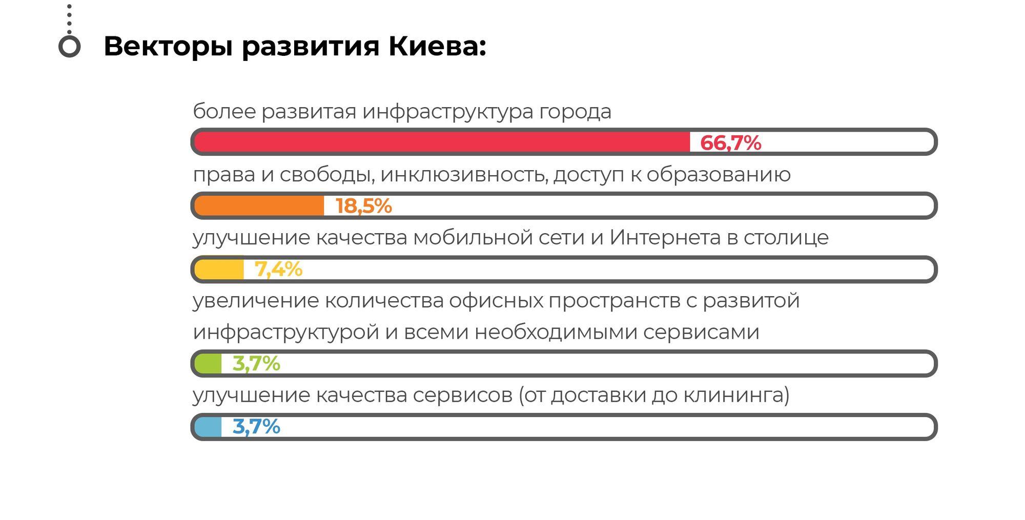 Чому експати люблять Київ — дослідження Creative States