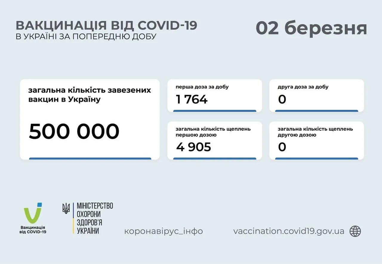 Стало известно, сколько украинцев получили прививку против COVID-19