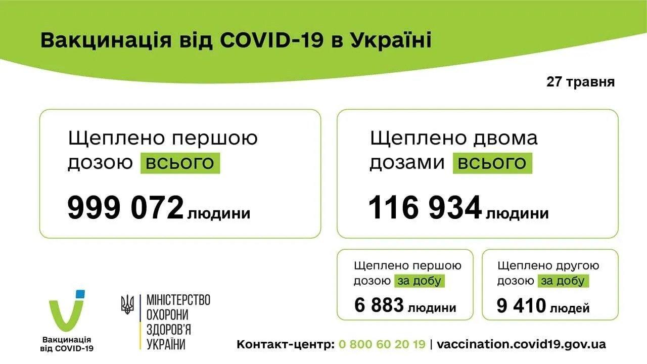 В Украине за сутки вакцинировали более 16 тысяч человек