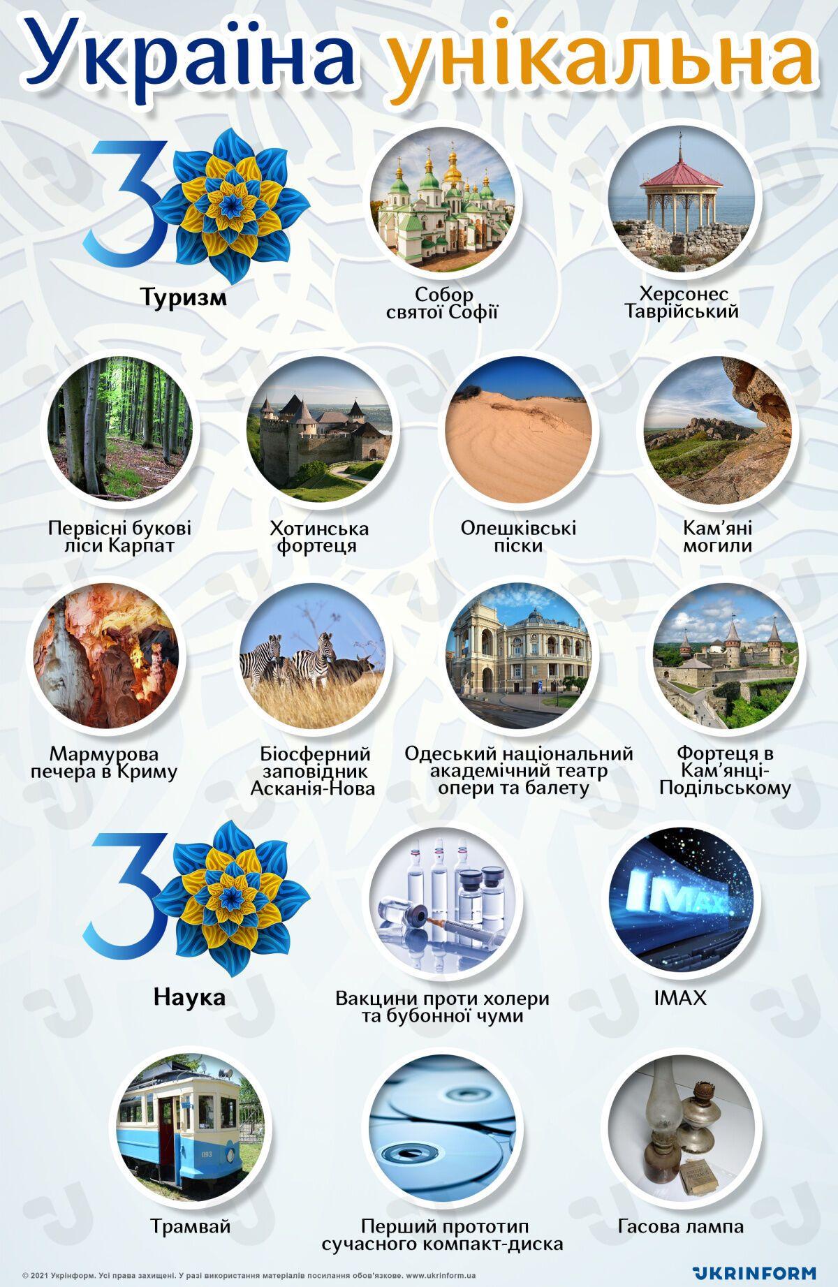 Україна унікальна, незалежності - 30 років
