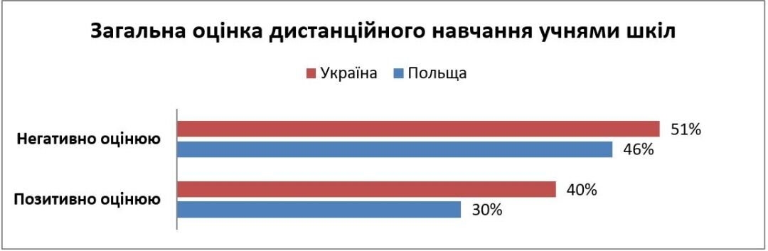 Більшість школярів не хочуть вчитися дистанційно