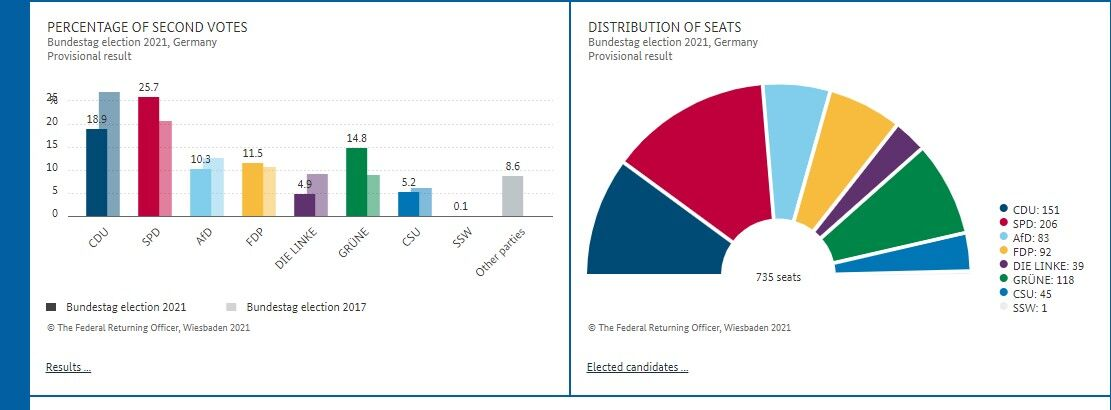 Підсумки виборів бундестагу на ранок 27 вересня 2021 року