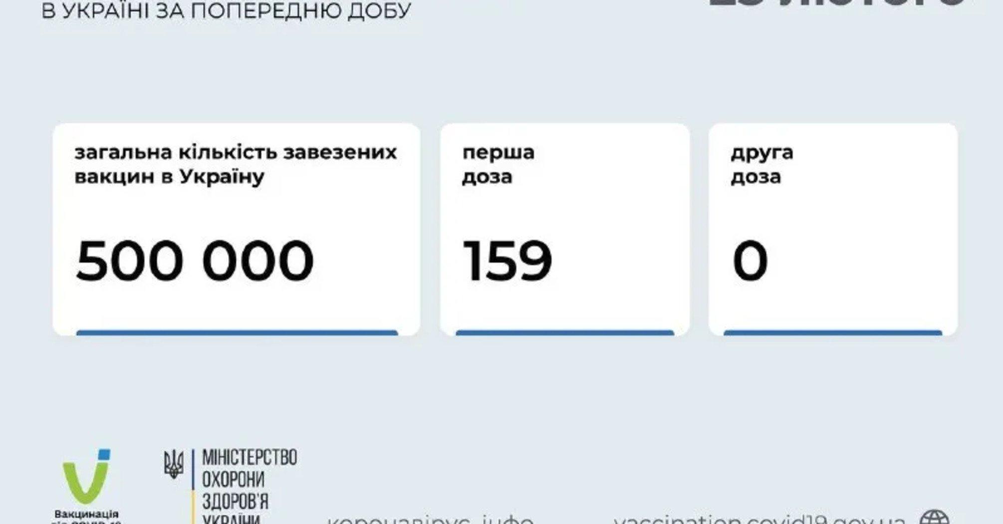 У МОЗ повідомили, скільки щеплень зробили в перший день