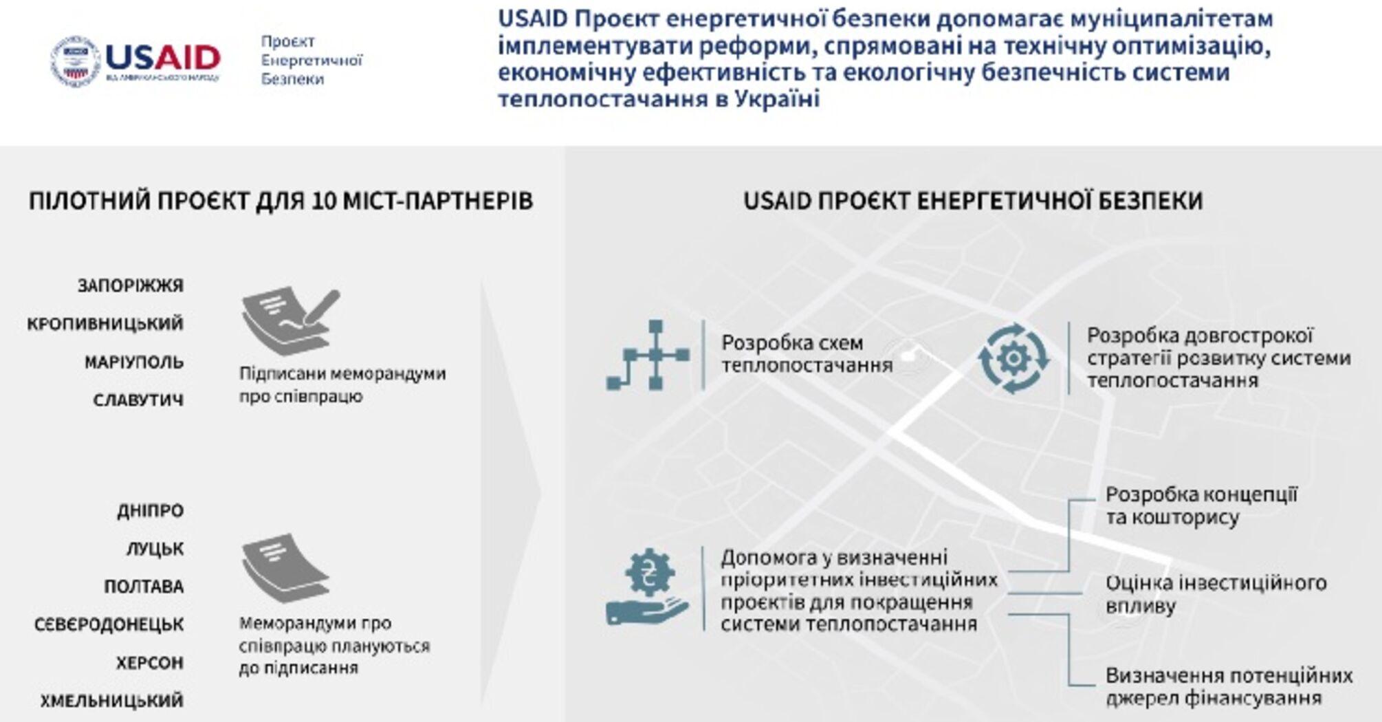 USAID допоможе 10 українським містам оптимізувати схеми теплопостачання