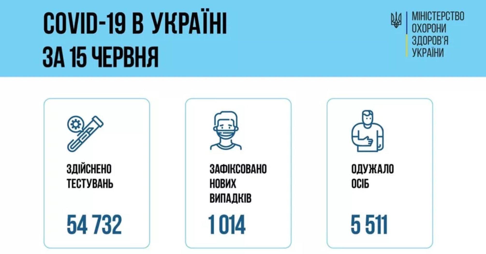 Заболевших все меньше, а выздоровевших – больше. В Украине улучшилась ситуация с COVID-19
